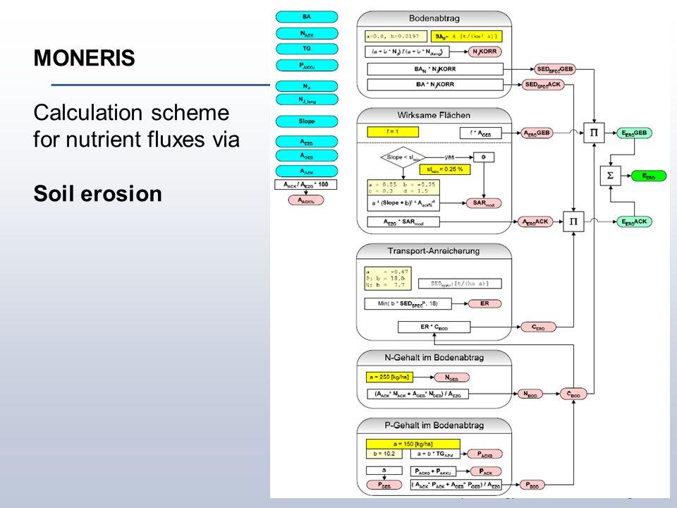 Institute of Landscape Ecology and Resources Management MONERIS Calculation scheme for nutrient fluxes via Soil erosion