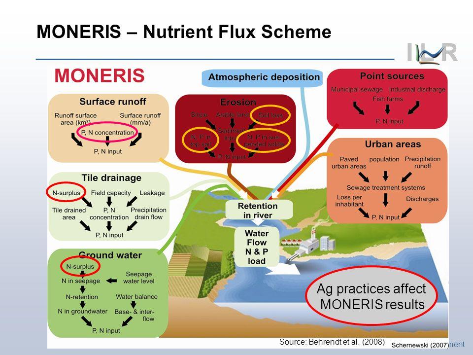 Institute of Landscape Ecology and Resources Management MONERIS – Nutrient Flux Scheme Source: Behrendt et al. (2008) Ag practices affect MONERIS resu