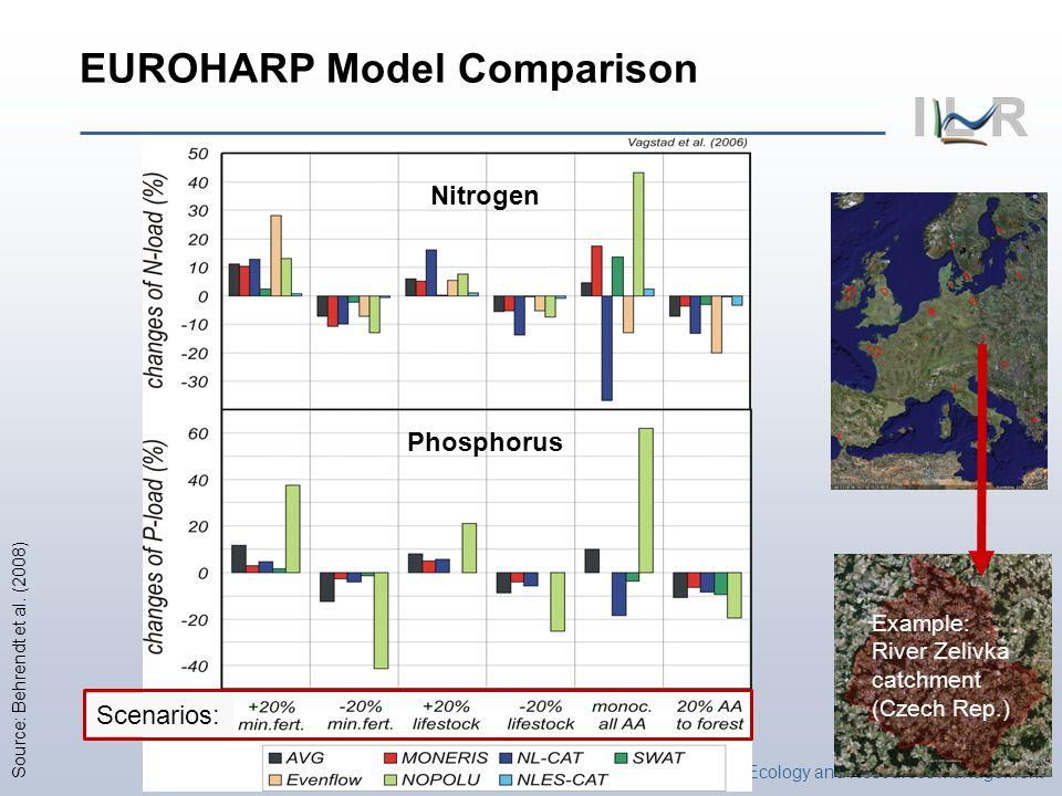 Institute of Landscape Ecology and Resources Management Example: River Zelivka catchment (Czech Rep.) EUROHARP Model Comparison Nitrogen Phosphorus Scenarios: Source: Behrendt et al.