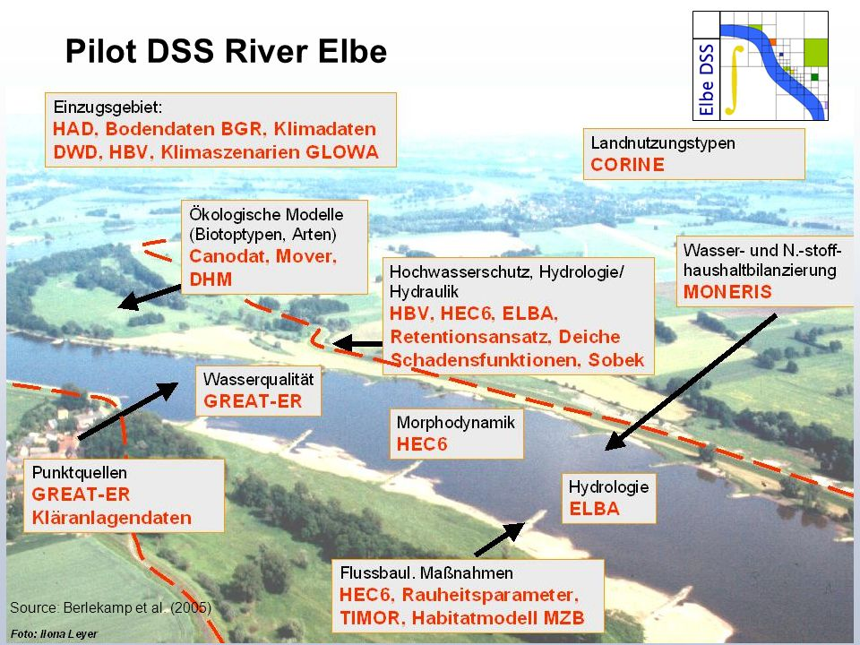 Institute of Landscape Ecology and Resources Management Pilot DSS River Elbe Source: Berlekamp et al. (2005)