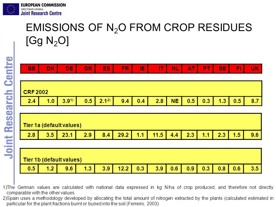 JRC-AL – Expert Meeting on Cat.4D reporting – 21/22.10.2004 EMISSIONS OF N 2 O FROM CROP RESIDUES [Gg N 2 O] BEDKDEGRESFRIEITNLATPTSEFI UK 1)The Germa