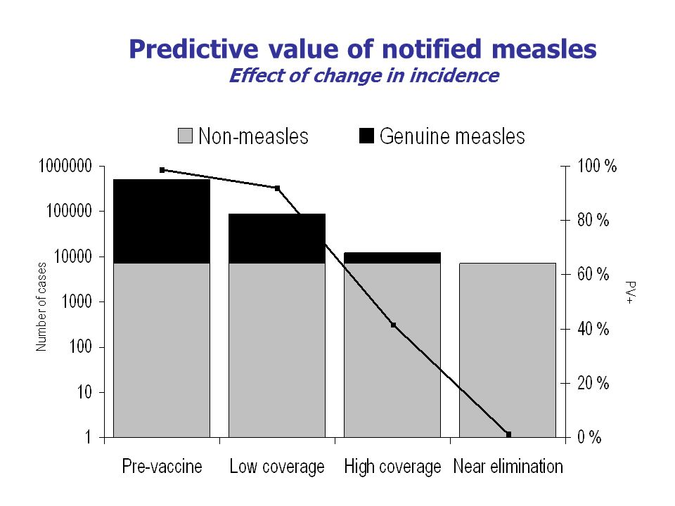 Predictive value of notified measles Effect of change in incidence