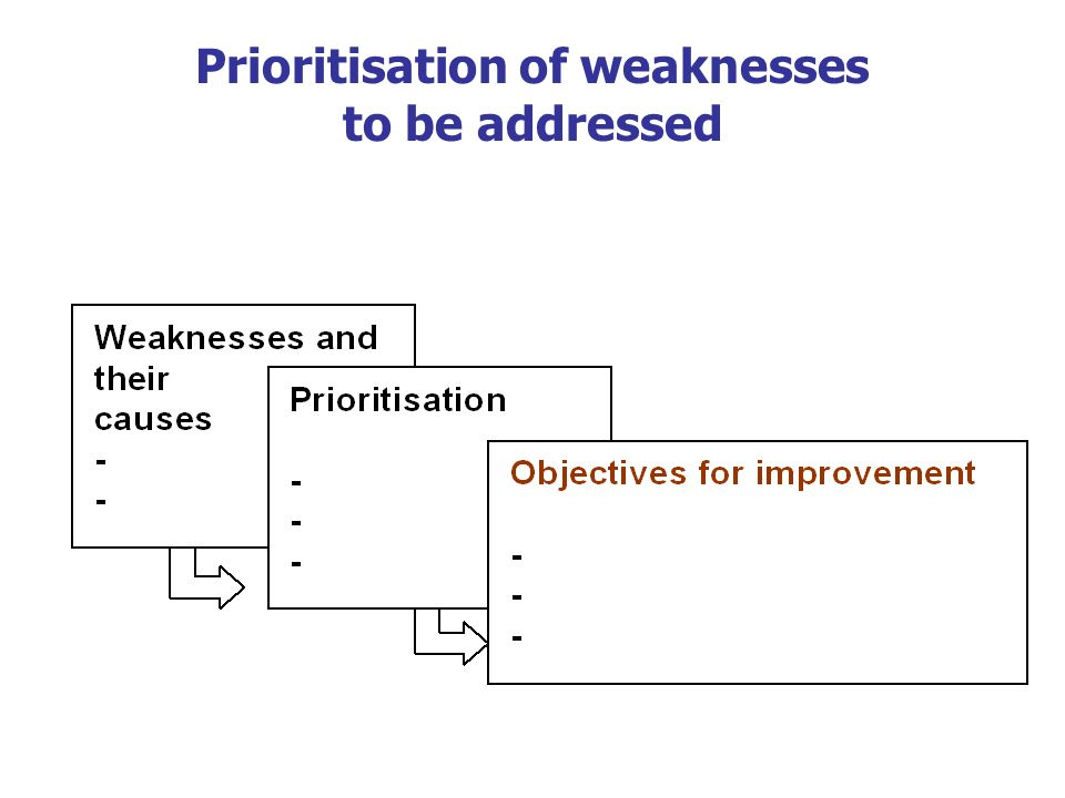 Prioritisation of weaknesses to be addressed