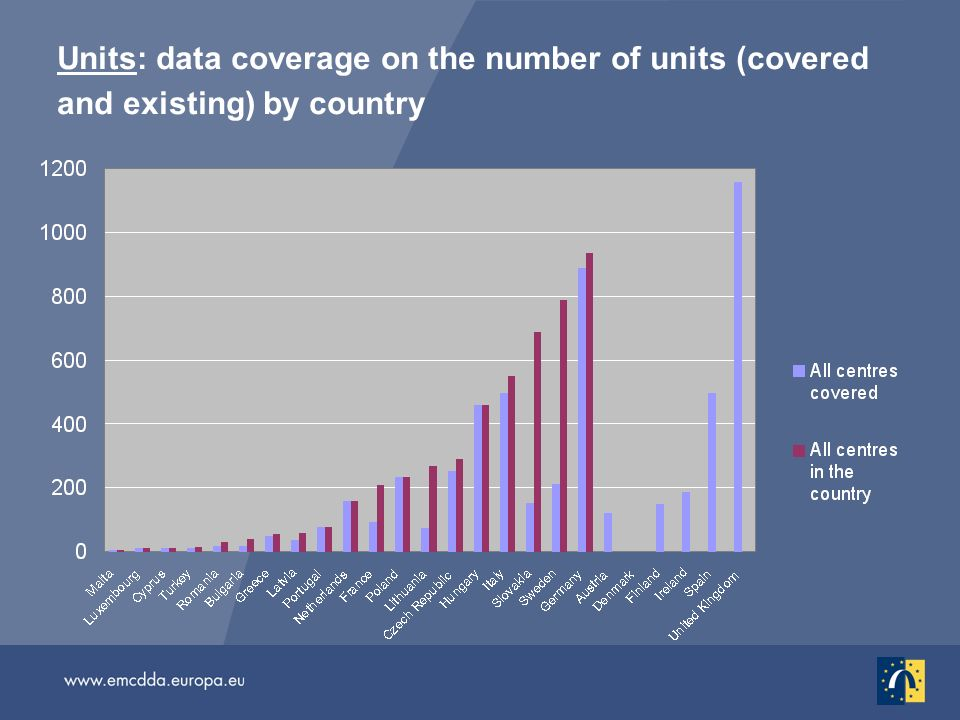 Units: data coverage on the number of units (covered and existing) by country