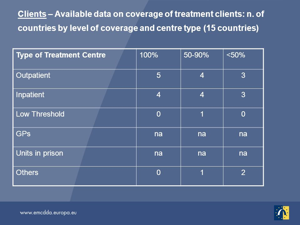 Clients – Available data on coverage of treatment clients: n.