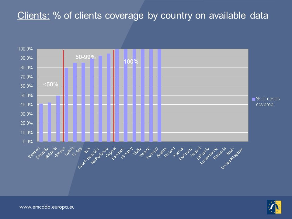 Clients: % of clients coverage by country on available data <50% 100% 50-99%