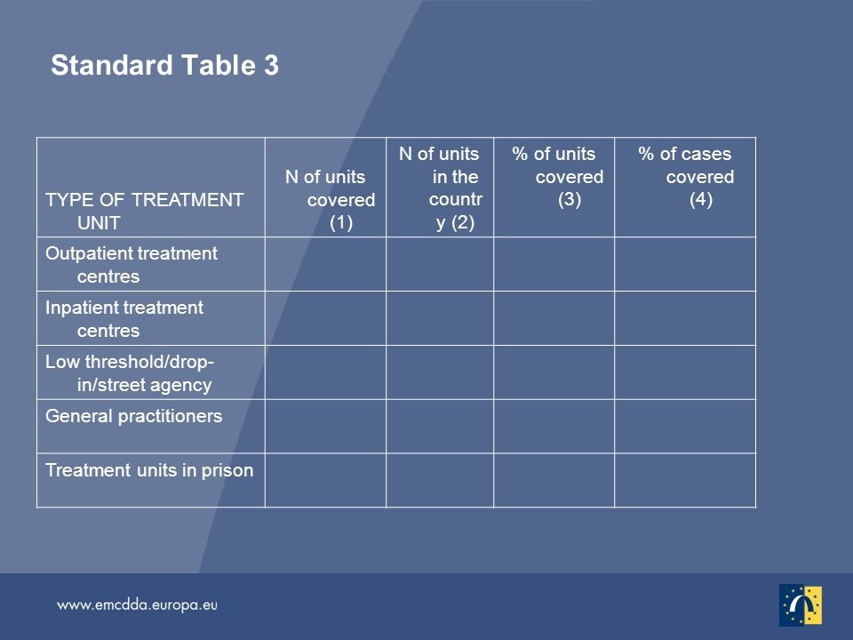 Standard Table 3 TYPE OF TREATMENT UNIT N of units covered (1) N of units in the countr y (2) % of units covered (3) % of cases covered (4) Outpatient treatment centres Inpatient treatment centres Low threshold/drop- in/street agency General practitioners Treatment units in prison