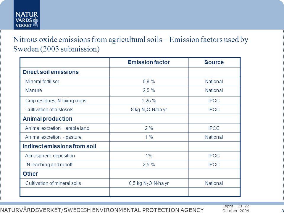 NATURVÅRDSVERKET/SWEDISH ENVIRONMENTAL PROTECTION AGENCY Ispra, 21-22 October 2004 3 Nitrous oxide emissions from agricultural soils – Emission factors used by Sweden (2003 submission) Emission factorSource Direct soil emissions Mineral fertiliser0,8 %National Manure2,5 %National Crop residues; N fixing crops1,25 %IPCC Cultivation of histosols8 kg N 2 O-N/ha yrIPCC Animal production Animal excretion - arable land2 %IPCC Animal excretion - pasture1 %National Indirect emissions from soil Atmospheric deposition1%IPCC N leaching and runoff2,5 %IPCC Other Cultivation of mineral soils0,5 kg N 2 O-N/ha yrNational