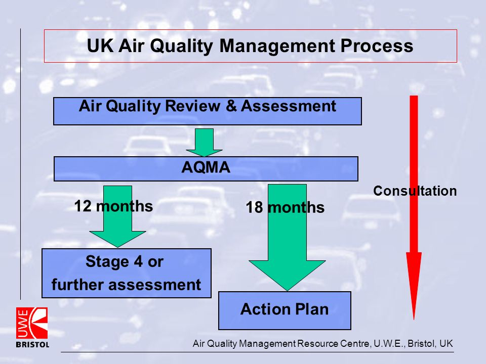 Air Quality Management Resource Centre, U.W.E., Bristol, UK Air Quality Review & Assessment Stage 4 or further assessment Action Plan Consultation 12 months 18 months AQMA UK Air Quality Management Process