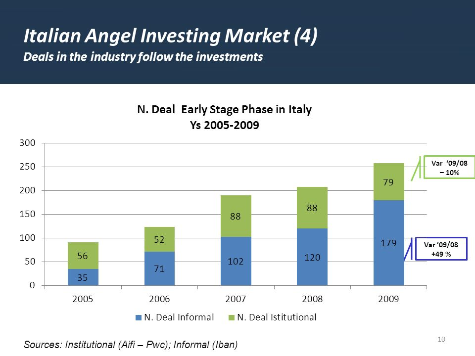 10 Sources: Institutional (Aifi – Pwc); Informal (Iban) Italian Angel Investing Market (4) Deals in the industry follow the investments Var 09/08 – 10