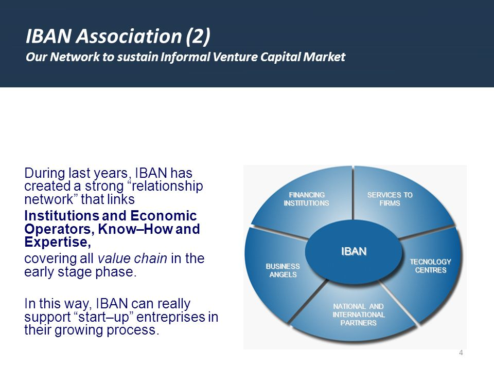 4 IBAN Association (2) Our Network to sustain Informal Venture Capital Market FINANCING INSTITUTIONS NATIONAL AND INTERNATIONAL PARTNERS BUSINESS ANGELS SERVICES TO FIRMS TECNOLOGY CENTRES IBAN During last years, IBAN has created a strong relationship network that links Institutions and Economic Operators, Know–How and Expertise, covering all value chain in the early stage phase.
