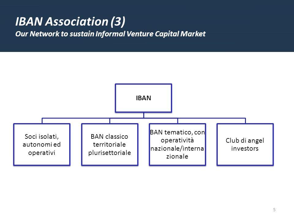 5 IBAN Association (3) Our Network to sustain Informal Venture Capital Market IBAN Soci isolati, autonomi ed operativi BAN classico territoriale plurisettoriale BAN tematico, con operatività nazionale/intern azionale Club di angel investors