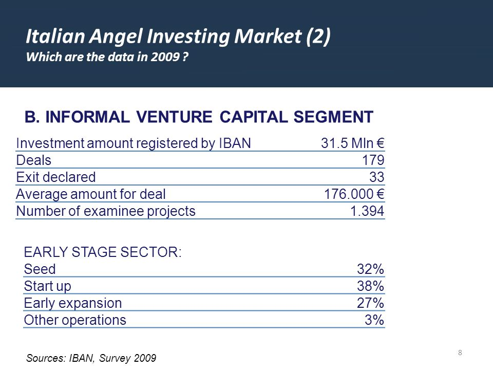 8 Italian Angel Investing Market (2) Which are the data in 2009 ? Sources: IBAN, Survey 2009 Investment amount registered by IBAN31.5 Mln Deals 179 Ex