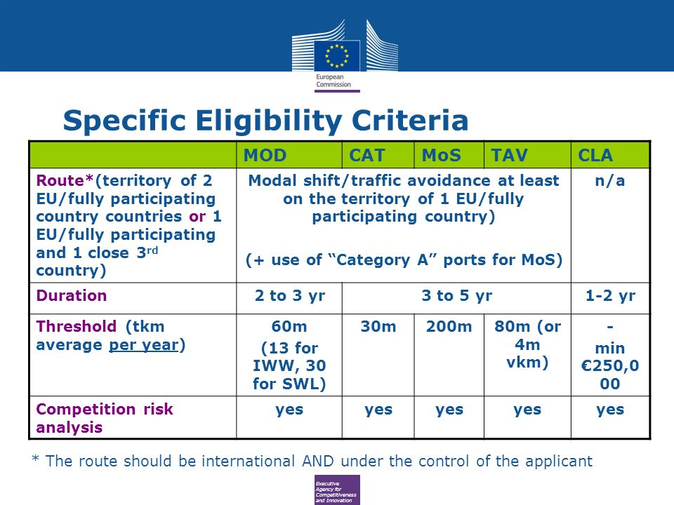 Executive Agency for Competitiveness and Innovation Specific Eligibility Criteria MODCATMoSTAVCLA Route*(territory of 2 EU/fully participating country countries or 1 EU/fully participating and 1 close 3 rd country) Modal shift/traffic avoidance at least on the territory of 1 EU/fully participating country) (+ use of Category A ports for MoS) n/a Duration2 to 3 yr3 to 5 yr1-2 yr Threshold (tkm average per year) 60m (13 for IWW, 30 for SWL) 30m200m80m (or 4m vkm) - min 250,0 00 Competition risk analysis yes * The route should be international AND under the control of the applicant