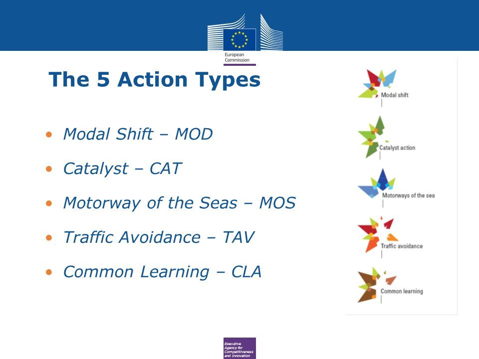 Executive Agency for Competitiveness and Innovation The 5 Action Types Modal Shift – MOD Catalyst – CAT Motorway of the Seas – MOS Traffic Avoidance – TAV Common Learning – CLA