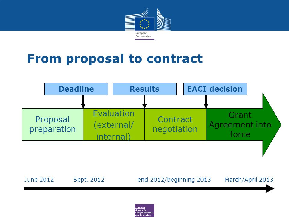 Executive Agency for Competitiveness and Innovation From proposal to contract Proposal preparation Evaluation (external/ internal) Contract negotiation Grant Agreement into force DeadlineResultsEACI decision June 2012 Sept.