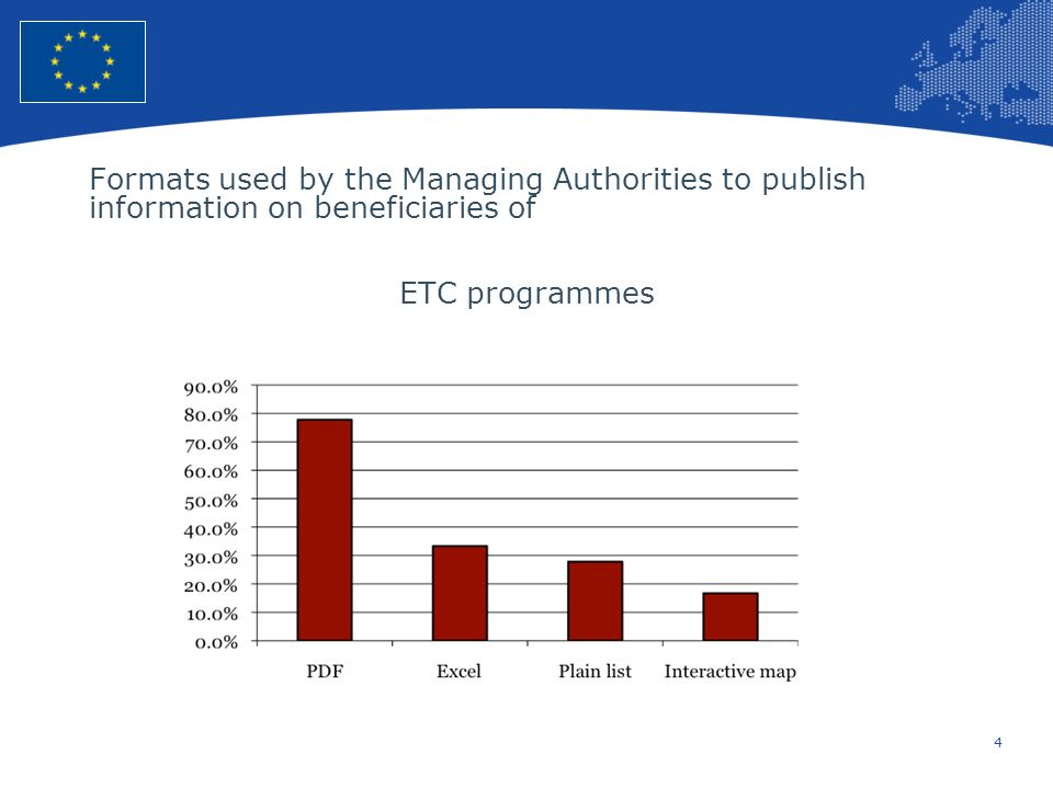 4 European Union Regional Policy – Employment, Social Affairs and Inclusion Formats used by the Managing Authorities to publish information on beneficiaries of ETC programmes