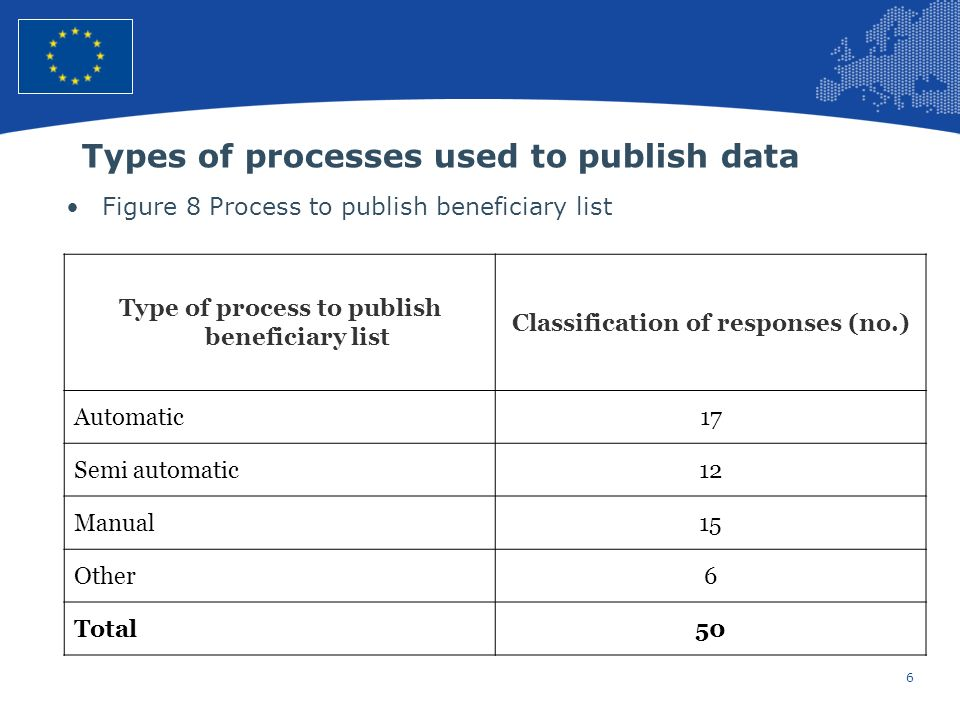 6 European Union Regional Policy – Employment, Social Affairs and Inclusion Types of processes used to publish data Figure 8 Process to publish beneficiary list Type of process to publish beneficiary list Classification of responses (no.) Automatic17 Semi automatic12 Manual15 Other6 Total50