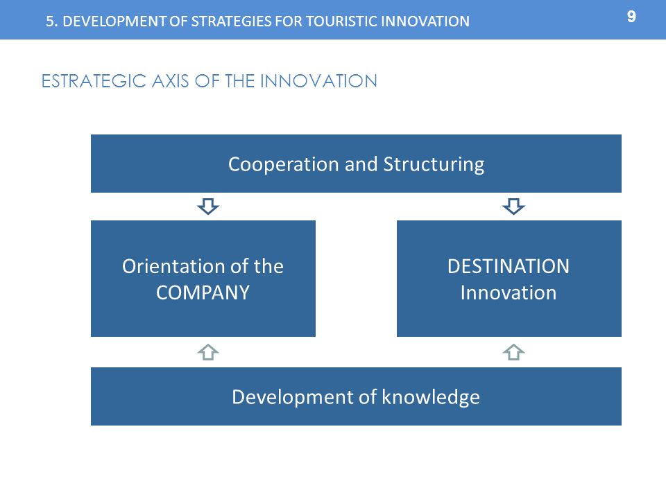 9 ESTRATEGIC AXIS OF THE INNOVATION Orientation of the COMPANY DESTINATION Innovation Cooperation and Structuring Development of knowledge 5.