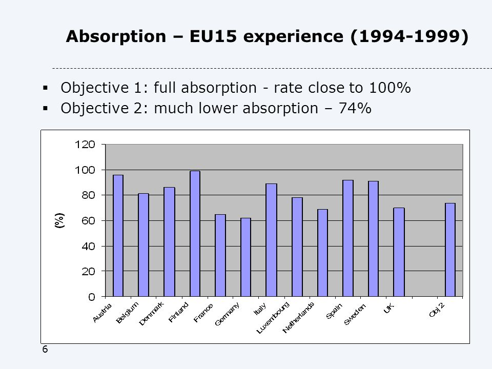 6 Absorption – EU15 experience ( ) Objective 1: full absorption - rate close to 100% Objective 2: much lower absorption – 74%