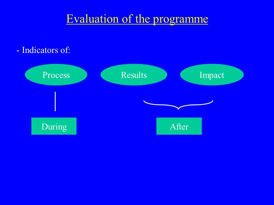 Evaluation of the programme - Indicators of: ProcessResultsImpact DuringAfter