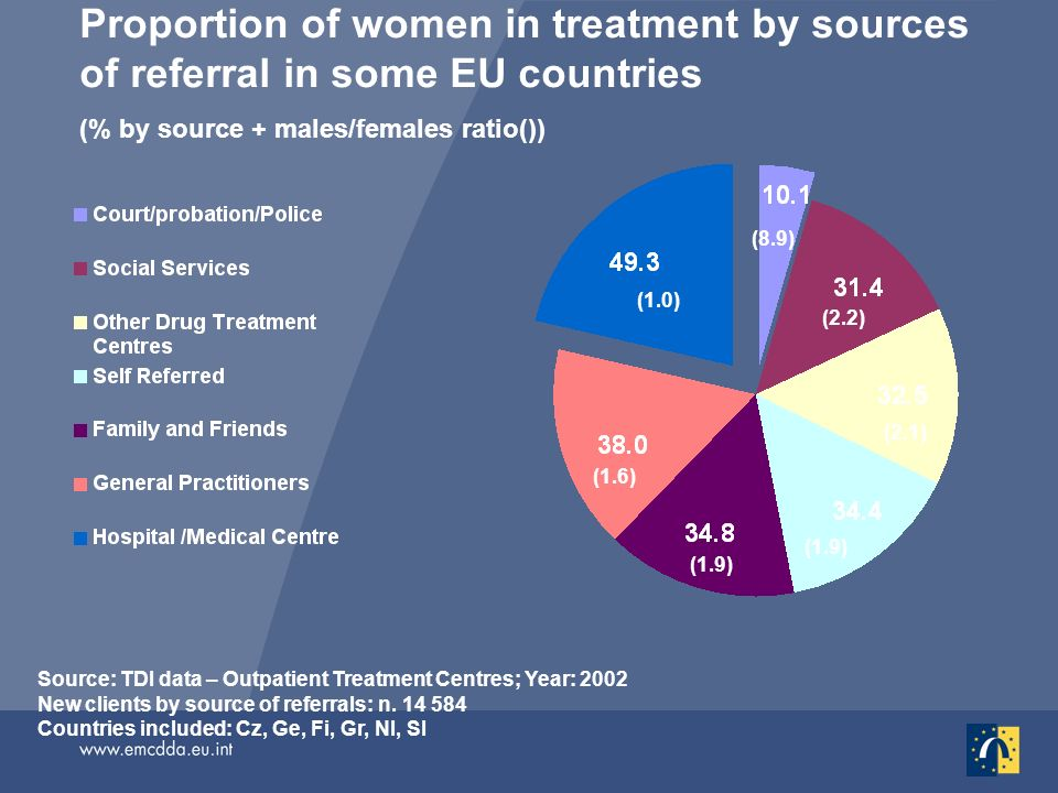 Proportion of women in treatment by sources of referral in some EU countries (% by source + males/females ratio()) Source: TDI data – Outpatient Treatment Centres; Year: 2002 New clients by source of referrals: n.