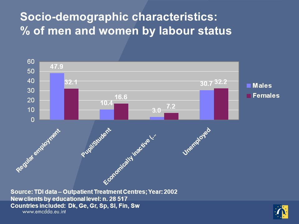 Socio-demographic characteristics: % of men and women by labour status Source: TDI data – Outpatient Treatment Centres; Year: 2002 New clients by educational level: n.