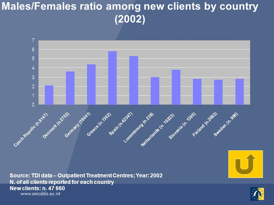 Males/Females ratio among new clients by country (2002) Source: TDI data – Outpatient Treatment Centres; Year: 2002 N. of all clients reported for eac