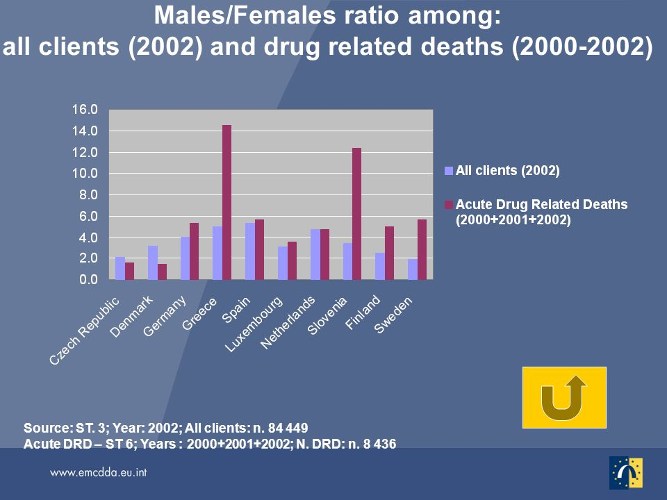 Males/Females ratio among: all clients (2002) and drug related deaths (2000-2002) Source: ST. 3; Year: 2002; All clients: n. 84 449 Acute DRD – ST 6;
