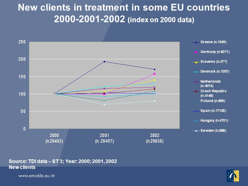 New clients in treatment in some EU countries 2000-2001-2002 (index on 2000 data) Source: TDI data – ST 3; Year: 2000; 2001, 2002 New clients