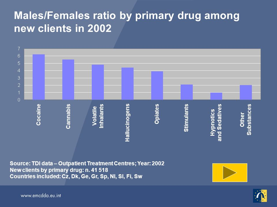 Males/Females ratio by primary drug among new clients in 2002 Source: TDI data – Outpatient Treatment Centres; Year: 2002 New clients by primary drug: n.