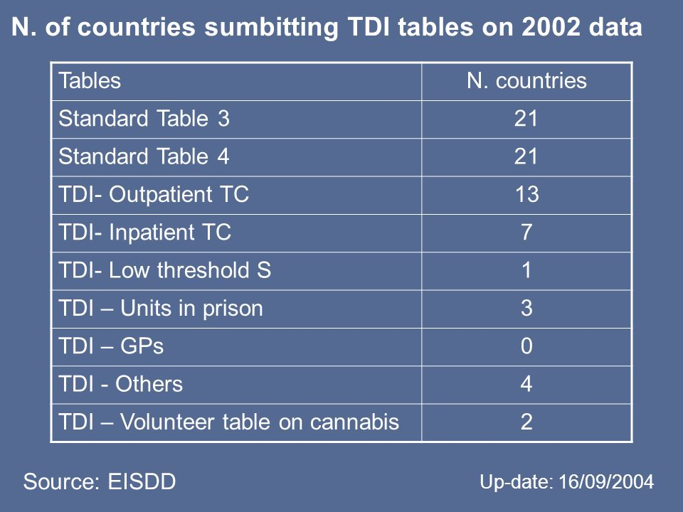 N. of countries sumbitting TDI tables on 2002 data Source: EISDD Up-date: 16/09/2004 TablesN. countries Standard Table 321 Standard Table 421 TDI- Out