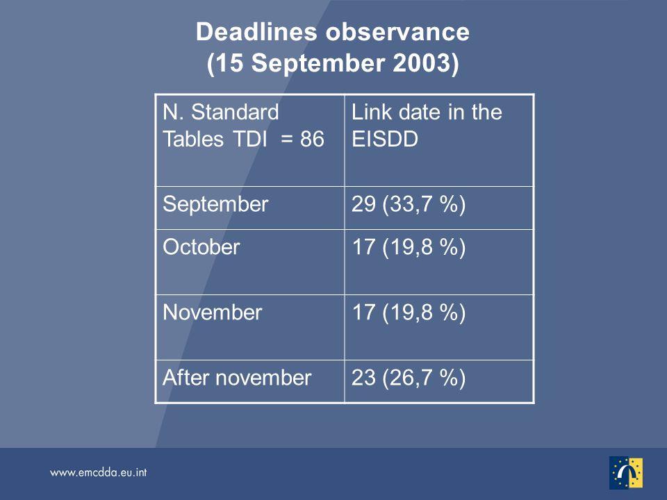 Deadlines observance (15 September 2003) N.