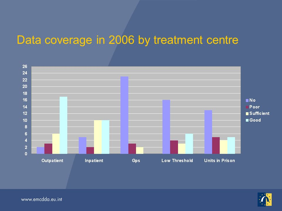 Data coverage in 2006 by treatment centre