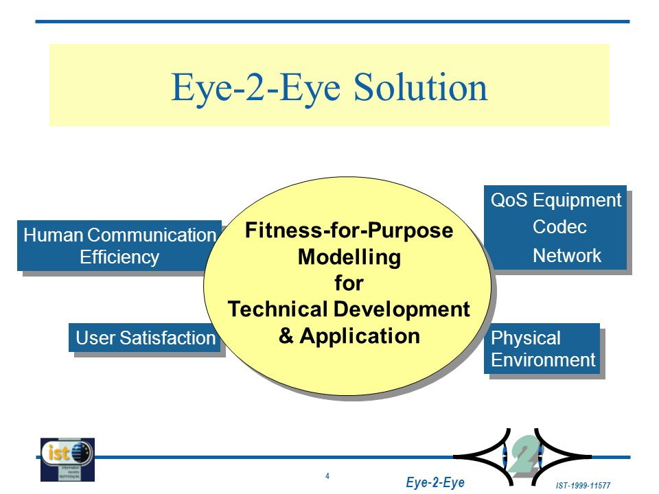 5 IST-1999-11577 2 2 Eye-2-Eye Structure of the Workplan Define & Prioritise Scientific & Market Knowledge Conduct Experiments Analyse Cost-Benefit Exploit Results Disseminate Results Fitness-for-Purpose Evaluation Tool Fitness-for-Purpose Evaluation Tool Cost-Benefit Analysis Tool Fitness-for-Purpose Guidelines