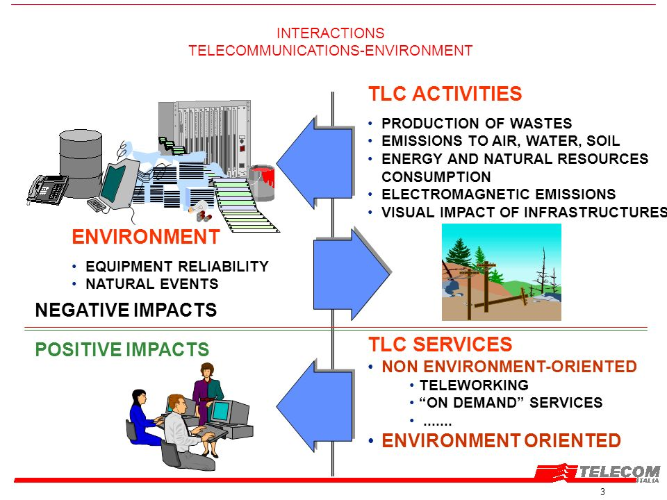3 INTERACTIONS TELECOMMUNICATIONS-ENVIRONMENT NEGATIVE IMPACTS POSITIVE IMPACTS ENVIRONMENT EQUIPMENT RELIABILITY NATURAL EVENTS TLC ACTIVITIES PRODUCTION OF WASTES EMISSIONS TO AIR, WATER, SOIL ENERGY AND NATURAL RESOURCES CONSUMPTION ELECTROMAGNETIC EMISSIONS VISUAL IMPACT OF INFRASTRUCTURES TLC SERVICES NON ENVIRONMENT-ORIENTED TELEWORKING ON DEMAND SERVICES.......