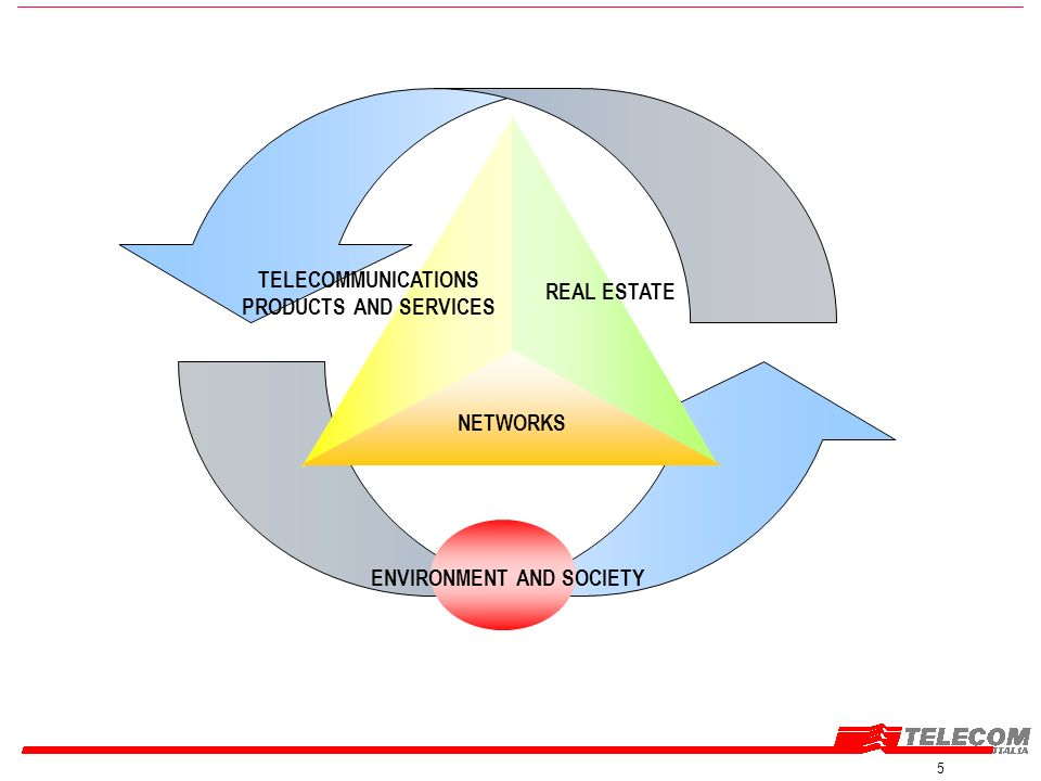 5 NETWORKS ENVIRONMENT AND SOCIETY TELECOMMUNICATIONS PRODUCTS AND SERVICES REAL ESTATE NETWORKS