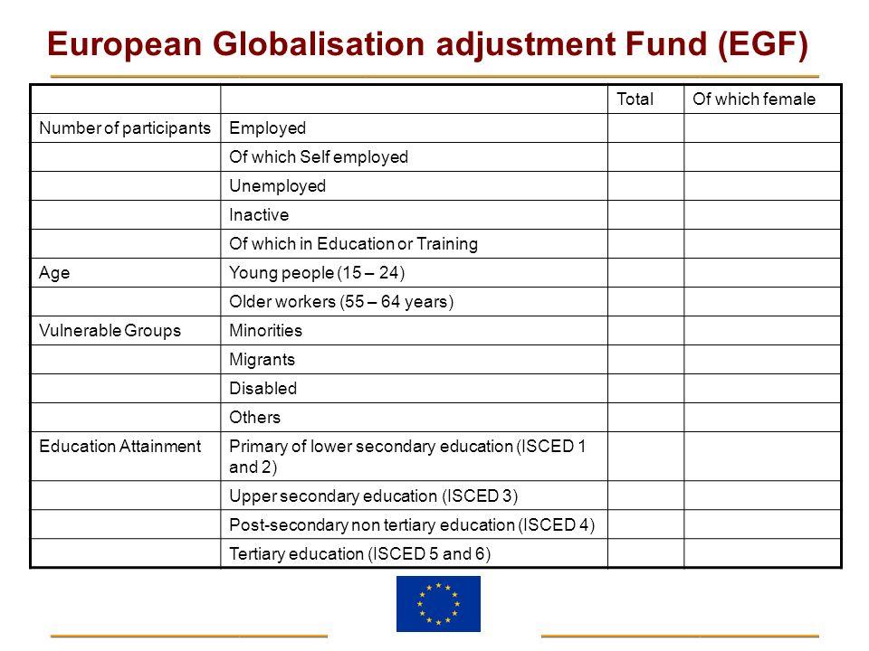 European Globalisation adjustment Fund (EGF) TotalOf which female Number of participantsEmployed Of which Self employed Unemployed Inactive Of which i