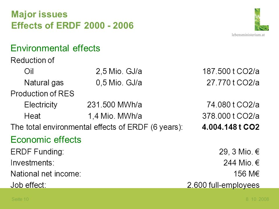 Seite 10 8. 10. 2008 Major issues Effects of ERDF 2000 - 2006 Environmental effects Reduction of Oil 2,5 Mio. GJ/a187.500 t CO2/a Natural gas0,5 Mio.