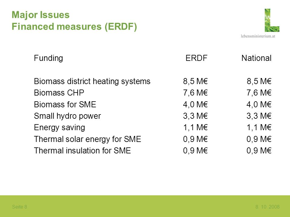 Seite 8 8. 10. 2008 Major Issues Financed measures (ERDF) FundingERDFNational Biomass district heating systems 8,5 M8,5 M Biomass CHP7,6 M 7,6 M Bioma