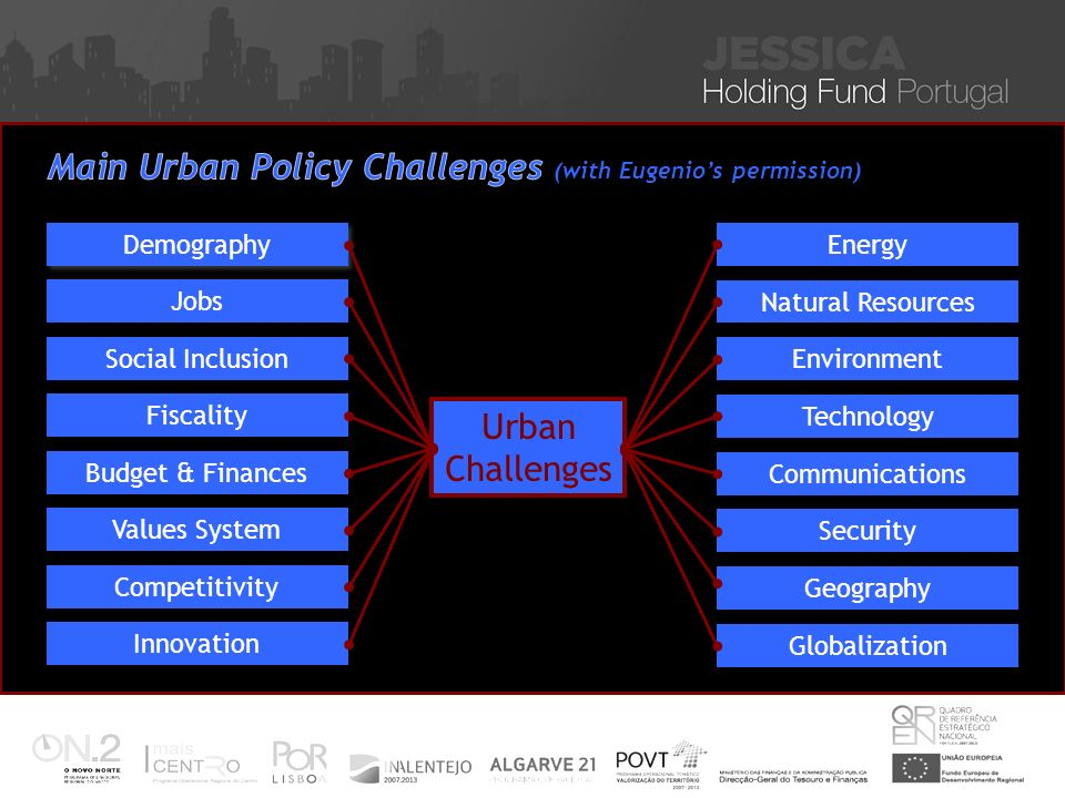 Urban Challenges Globalization Geography Security Communications Technology Environment Natural Resources Energy Innovation Competitivity Values System Budget & Finances Fiscality Social Inclusion Jobs Demography