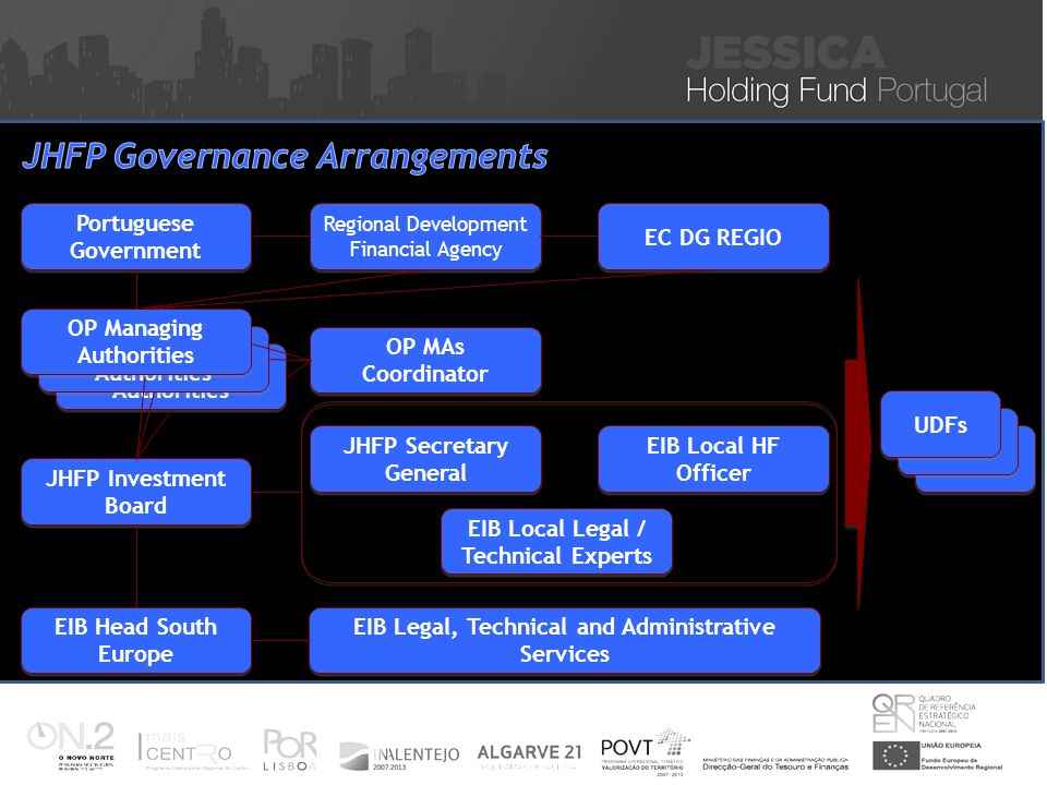 Portuguese Government EC DG REGIO OP Managing Authorities Regional Development Financial Agency OP MAs Coordinator JHFP Investment Board JHFP Secretar