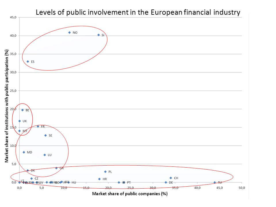 Levels of public involvement in the European financial industry