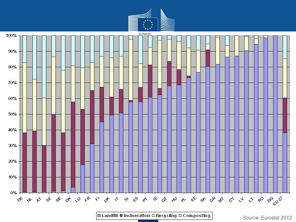 Source: Eurostat 2012