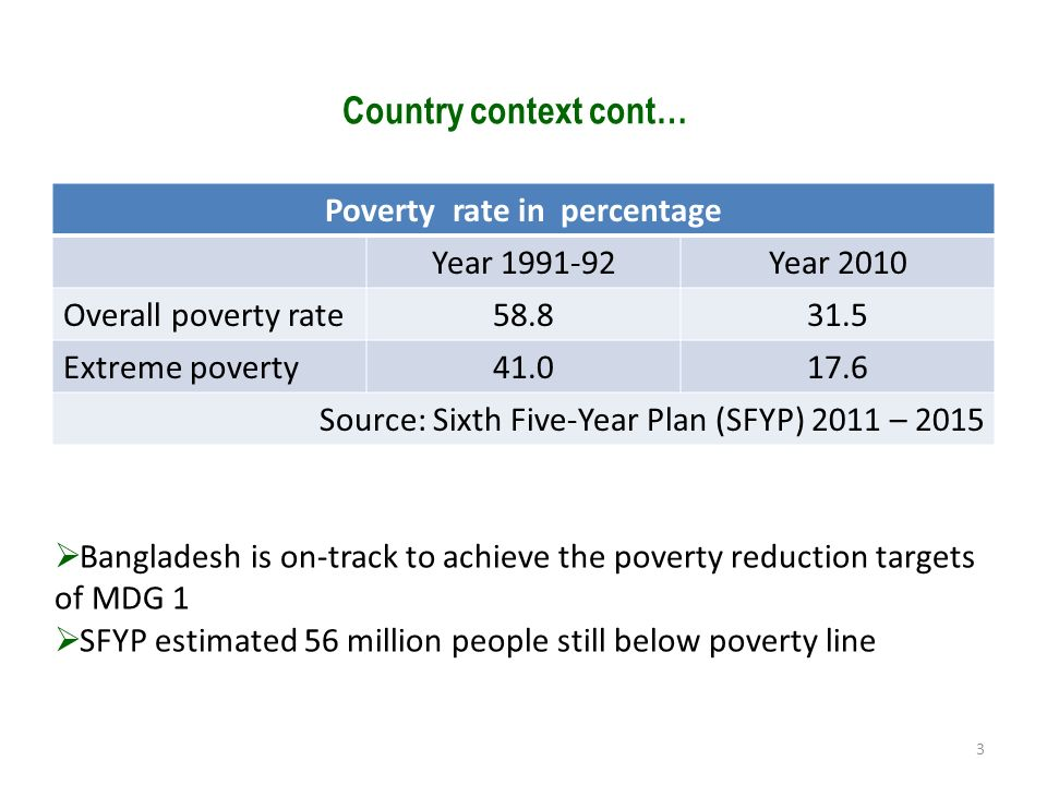 Country Context 3 Country context cont… Poverty rate in percentage Year 1991-92Year 2010 Overall poverty rate58.831.5 Extreme poverty41.017.6 Source: