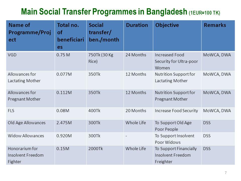 Main Social Transfer Programmes in Bangladesh (1EUR=100 TK) 7 Name of Programme/Proj ect Total no. of beneficiari es Social transfer/ ben./month Durat