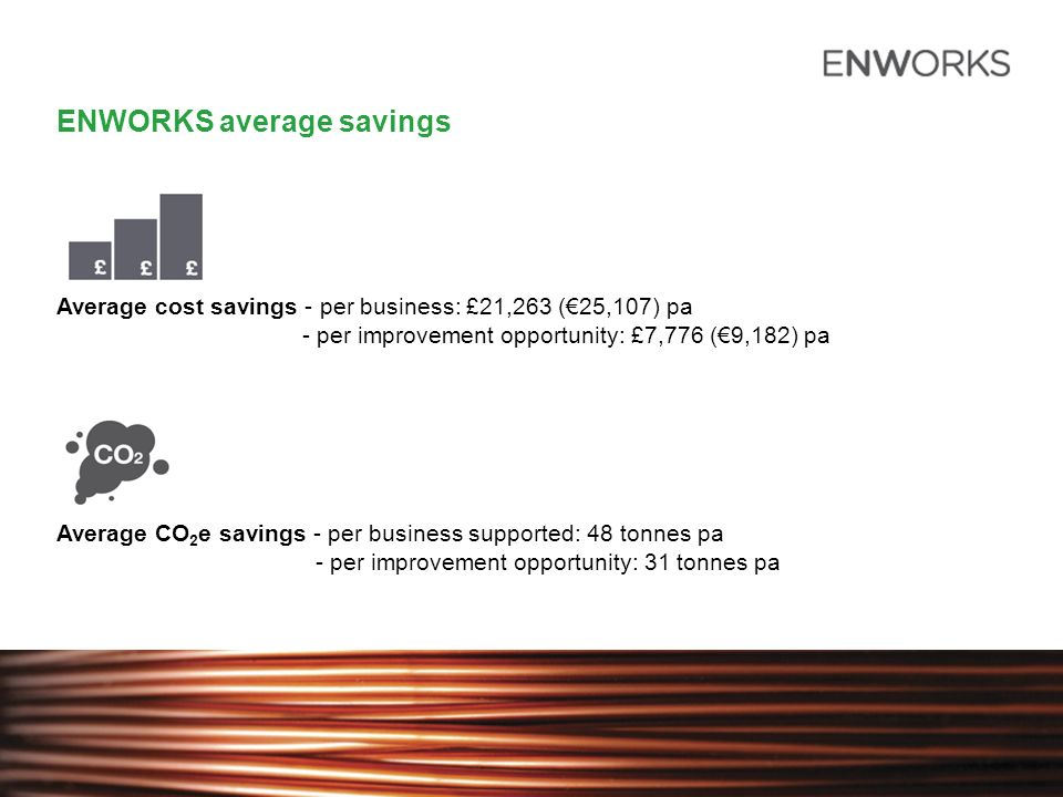 ENWORKS average savings Average cost savings - per business: £21,263 (25,107) pa - per improvement opportunity: £7,776 (9,182) pa Average CO 2 e savings - per business supported: 48 tonnes pa - per improvement opportunity: 31 tonnes pa