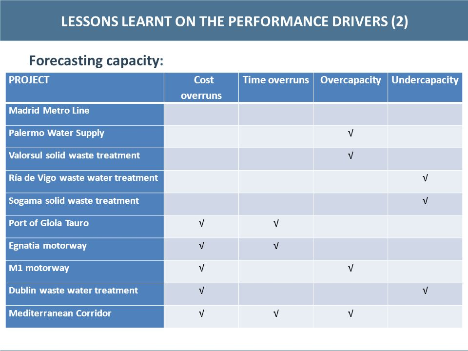 Forecasting capacity: 12 LESSONS LEARNT ON THE PERFORMANCE DRIVERS (2) PROJECT Cost overruns Time overrunsOvercapacityUndercapacity Madrid Metro Line