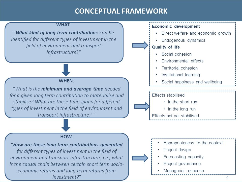 CONCEPTUAL FRAMEWORK 4 WHAT: What kind of long term contributions can be identified for different types of investment in the field of environment and