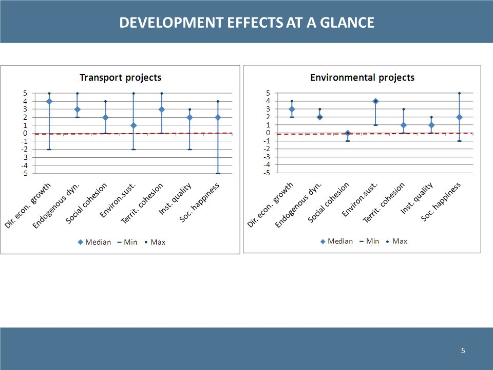 DEVELOPMENT EFFECTS AT A GLANCE 5
